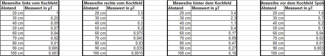 Neue Messungen Von Induktionskochfeldern Das Nachhaltigkeitsblog