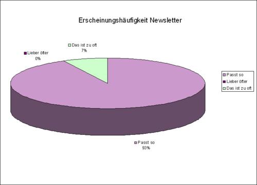 ErscheinungshäufigkeitNewsletter
