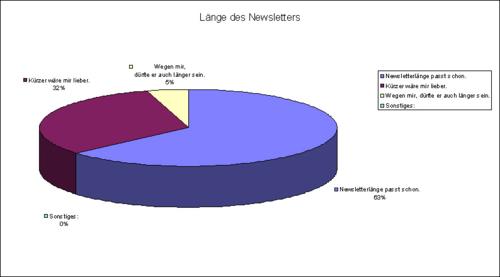 Newsletterlänge