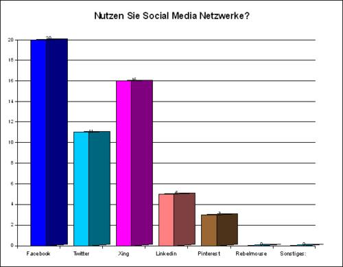 SocialMediaNetzwerke